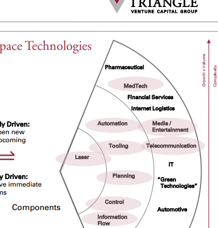 Funding space-related technologies