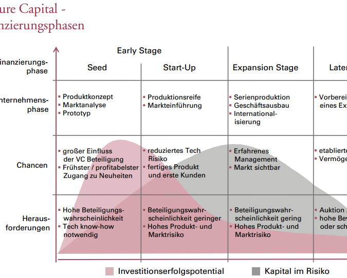 Finanzierung für Unternehmensgründer